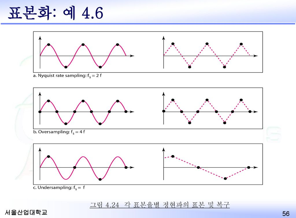 표본화: 예 4.6 그림 4.24 각 표본율별 정현파의 표본 및 복구 Example 4.6