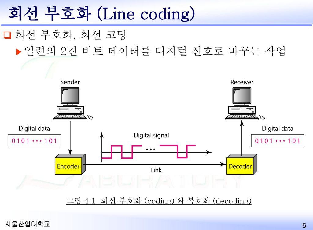 그림 4.1 회선 부호화 (coding) 와 복호화 (decoding)