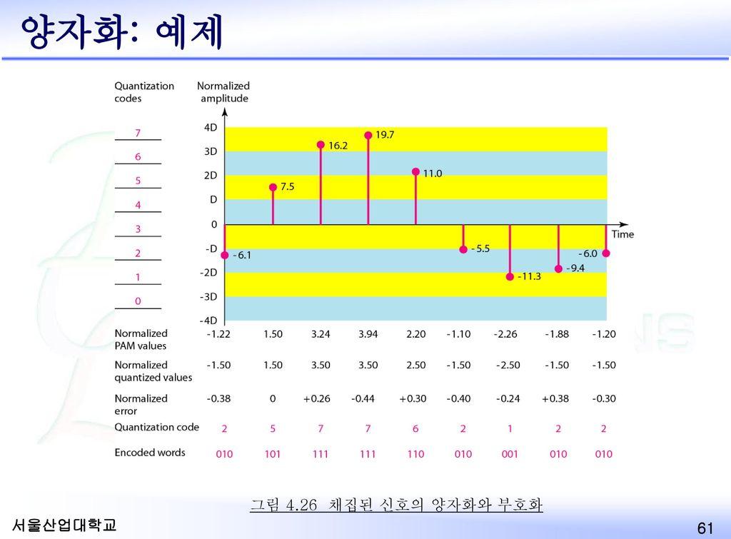 양자화: 예제 Quantization 그림 4.26 채집된 신호의 양자화와 부호화 Example 4.12