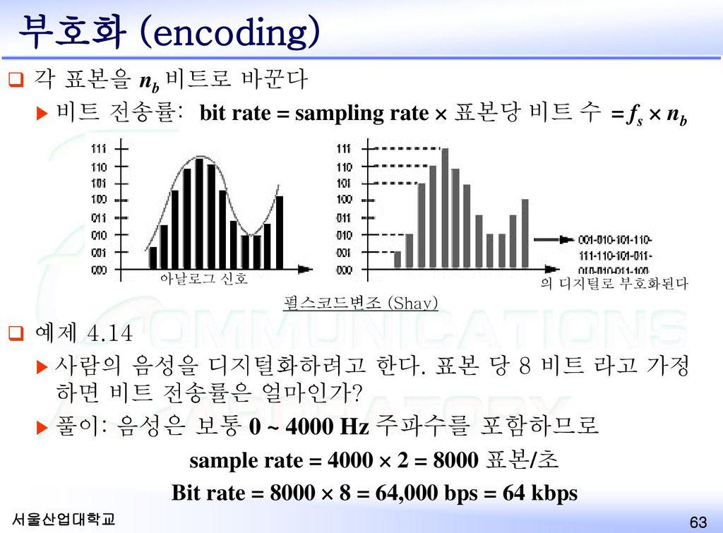 부호화 (encoding) 각 표본을 nb 비트로 바꾼다