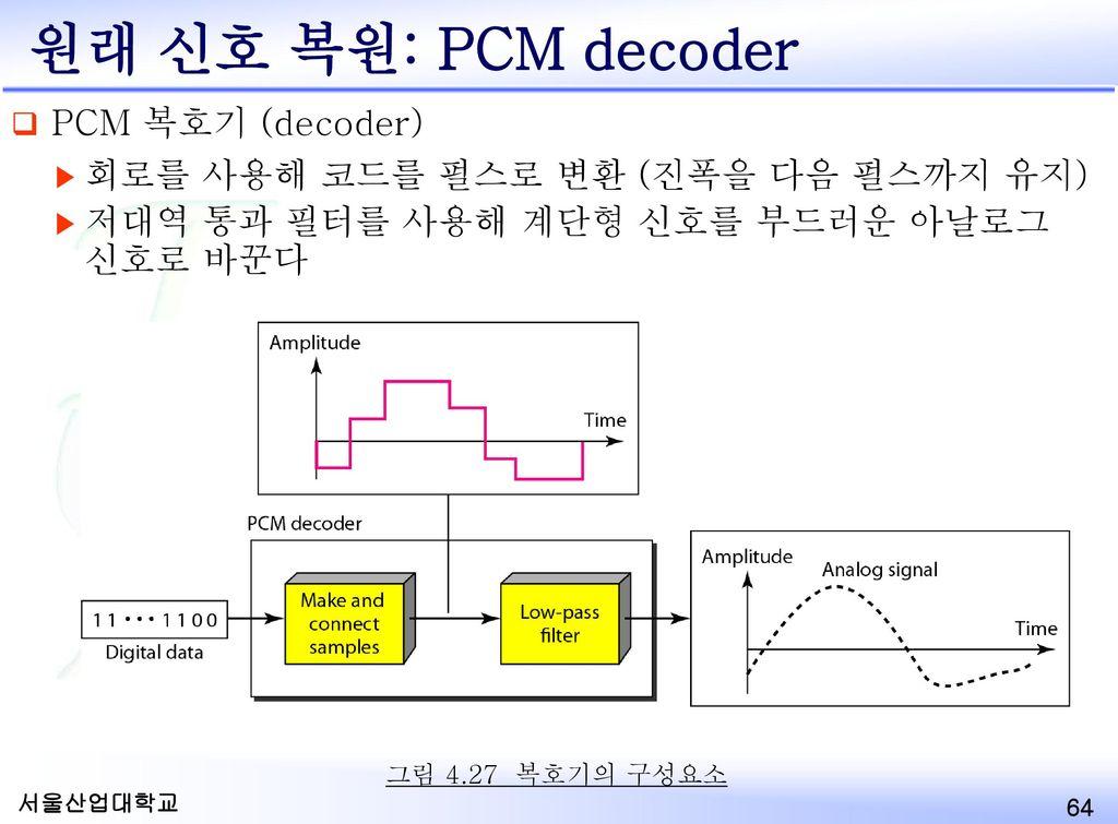 Original Signal Recovery: PCM Decoder