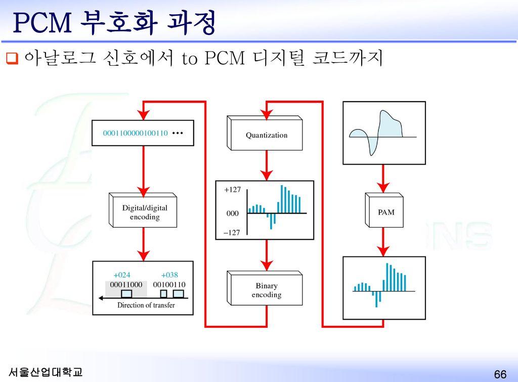 PCM 부호화 과정 아날로그 신호에서 to PCM 디지털 코드까지 서울산업대학교