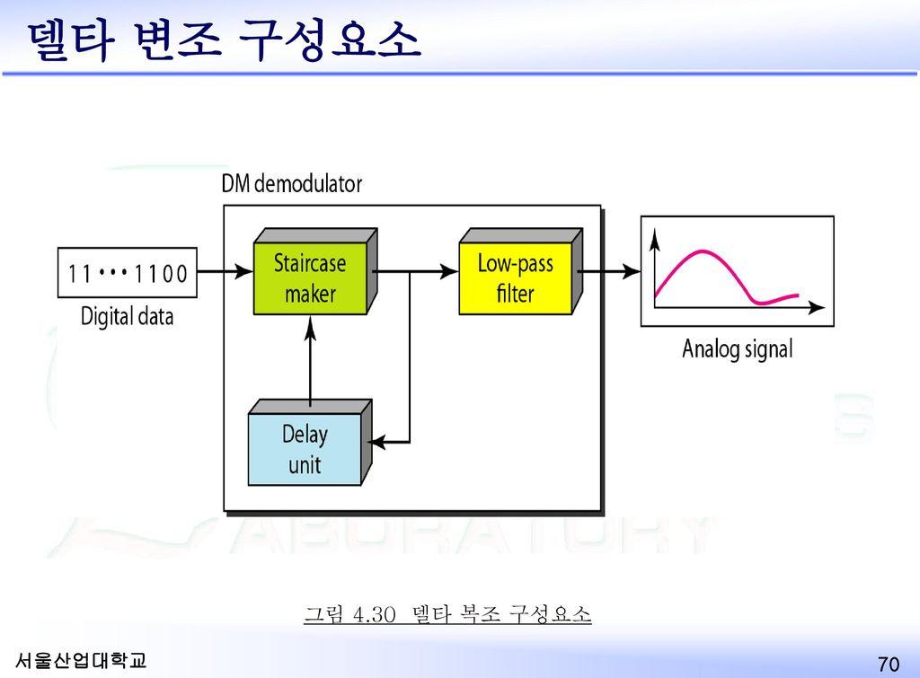 Delta Modulation Components