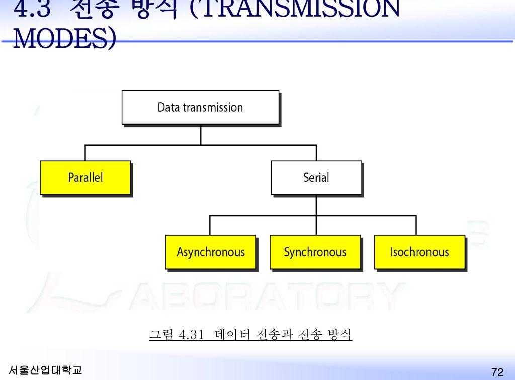 4.3 전송 방식 (TRANSMISSION MODES)