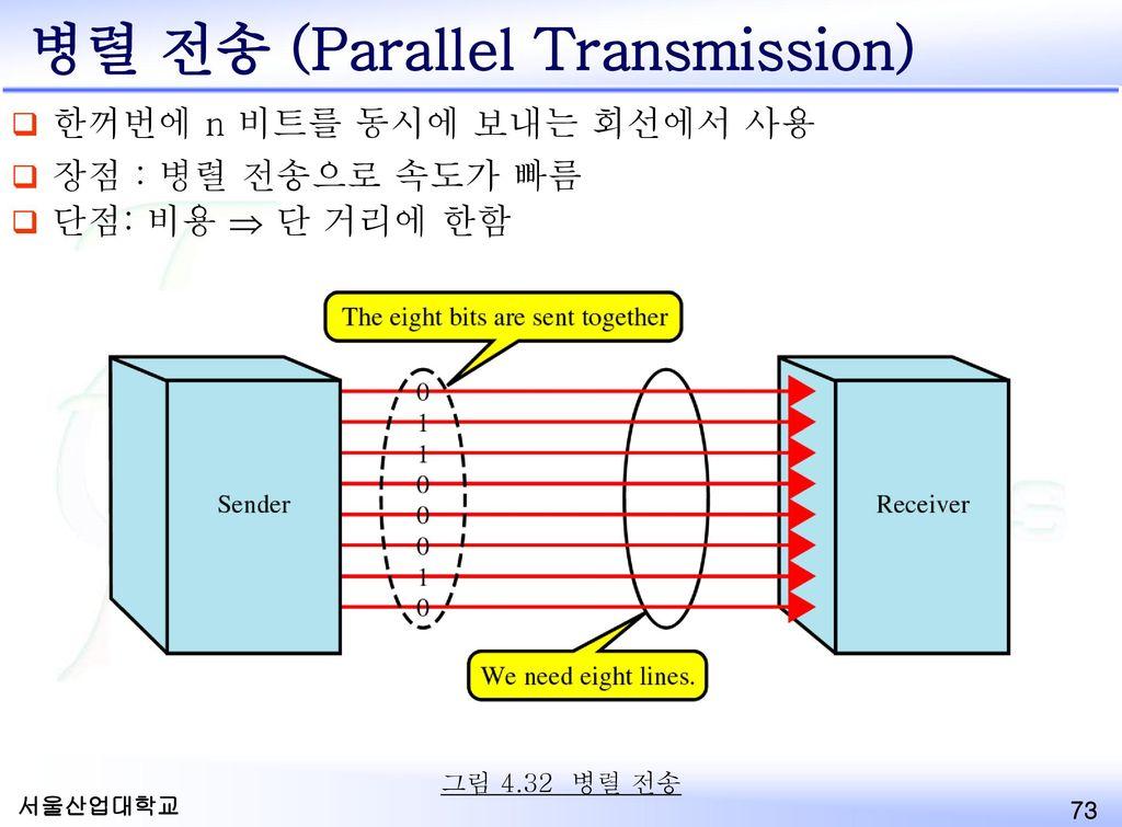 병렬 전송 (Parallel Transmission)