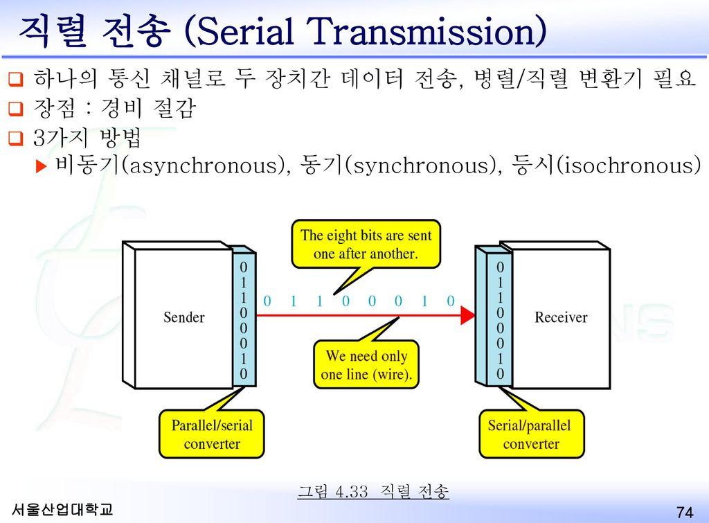 직렬 전송 (Serial Transmission)