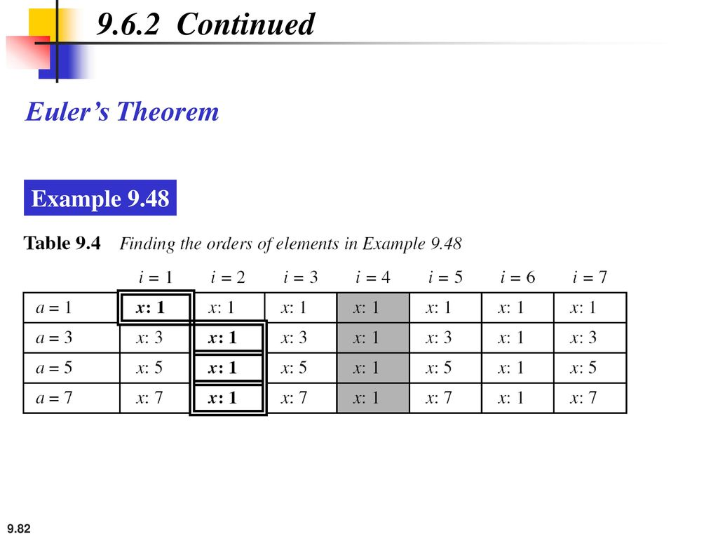 9.6.2 Continued Euler's Theorem Example 9.48