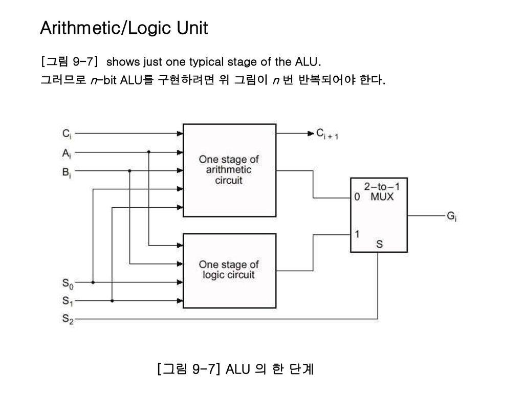 Arithmetic Logic Unit Diagram Auto Electrical Wiring Accel 59206 Distributor Chapter 9 Ucef4 Ud4e8 Ud130 Uc124 Uacc4 Uae30 Ucd08 1 Uba38 Ub9ac Ub9d0