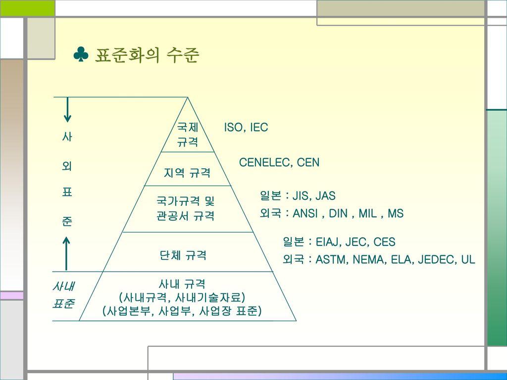 ♣ 표준화의 수준 ISO, IEC 국제 규격 사 외 표 준 CENELEC, CEN 지역 규격 일본 : JIS, JAS