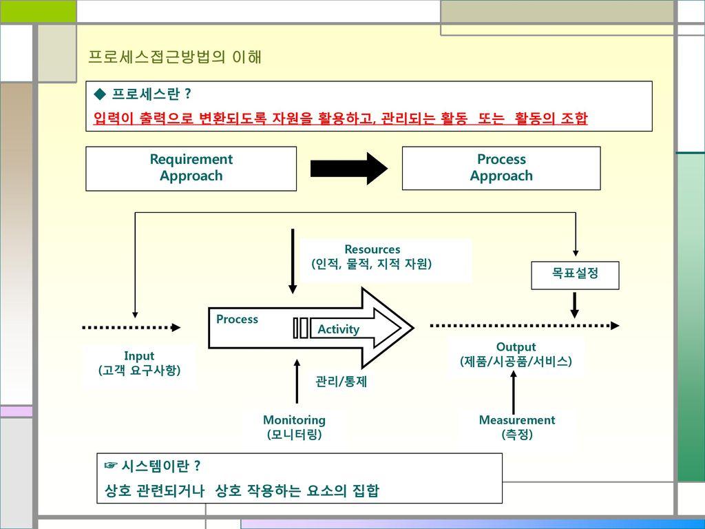 프로세스접근방법의 이해 ◆ 프로세스란 입력이 출력으로 변환되도록 자원을 활용하고, 관리되는 활동 또는 활동의 조합