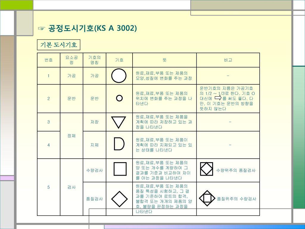 ☞ 공정도시기호(KS A 3002) 기본 도시기호 번호 요소공정 기호의 명칭 기호 뜻 비고 1 가공