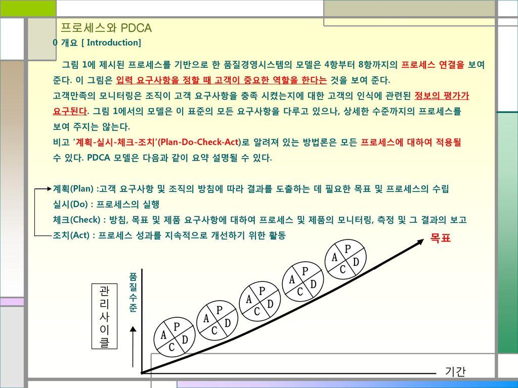 프로세스와 PDCA 목표 P D C A P D C A P D C A 관 리 사 이 클 P D C A P D C A 기간