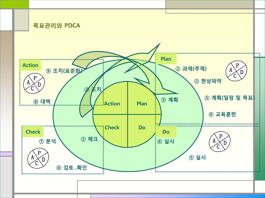 목표관리와 PDCA P A D C P A D C P A D C P A D C Plan Action ① 과제(주제)