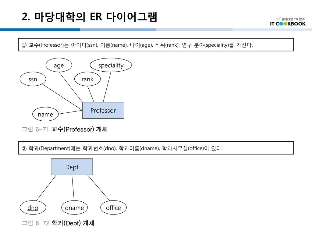 2. 마당대학의 ER 다이어그램 age speciality ssn rank Professor name