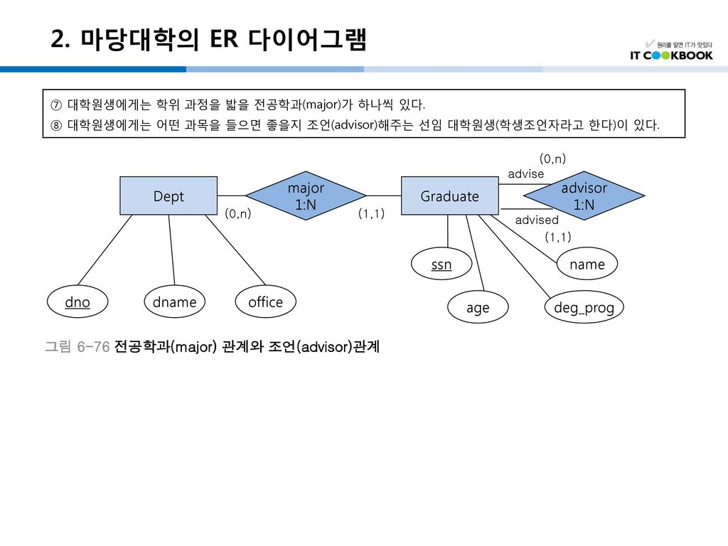 2. 마당대학의 ER 다이어그램 major 1:N advisor 1:N Dept Graduate ssn name dno