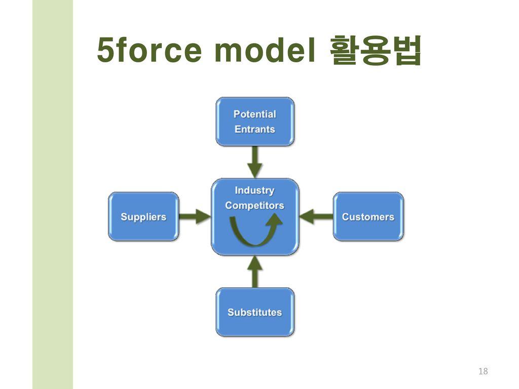 5force model 활용법