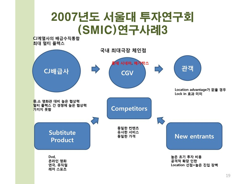 2007년도 서울대 투자연구회 (SMIC)연구사례3