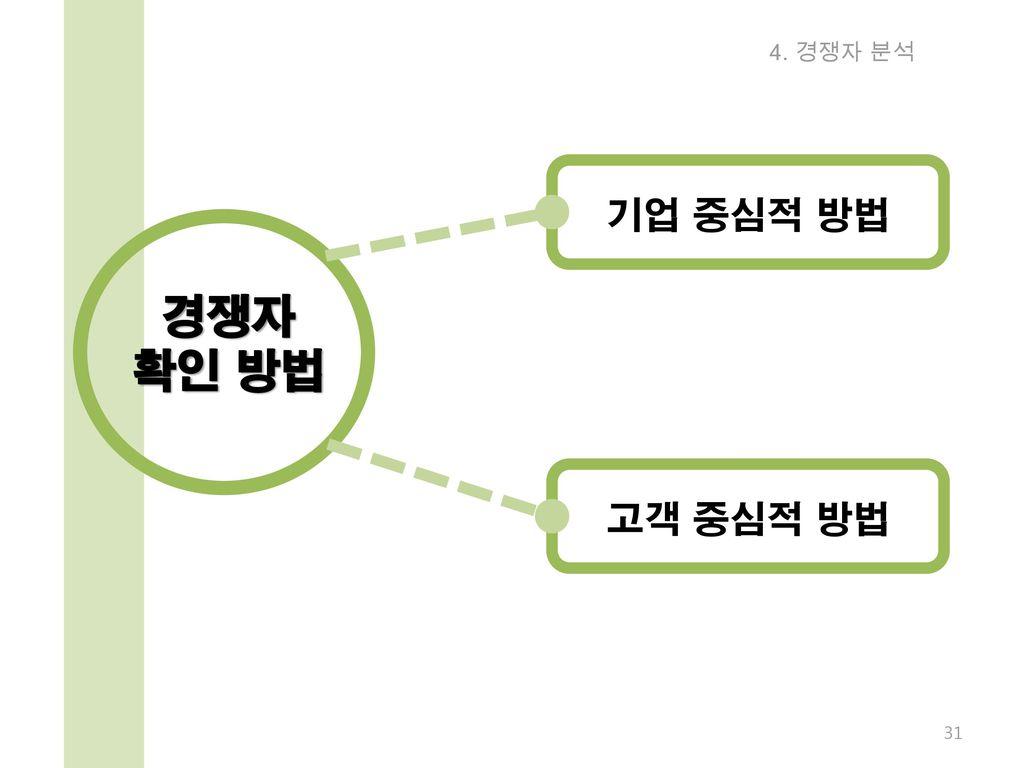 4. 경쟁자 분석 기업 중심적 방법 고객 중심적 방법 경쟁자 확인 방법