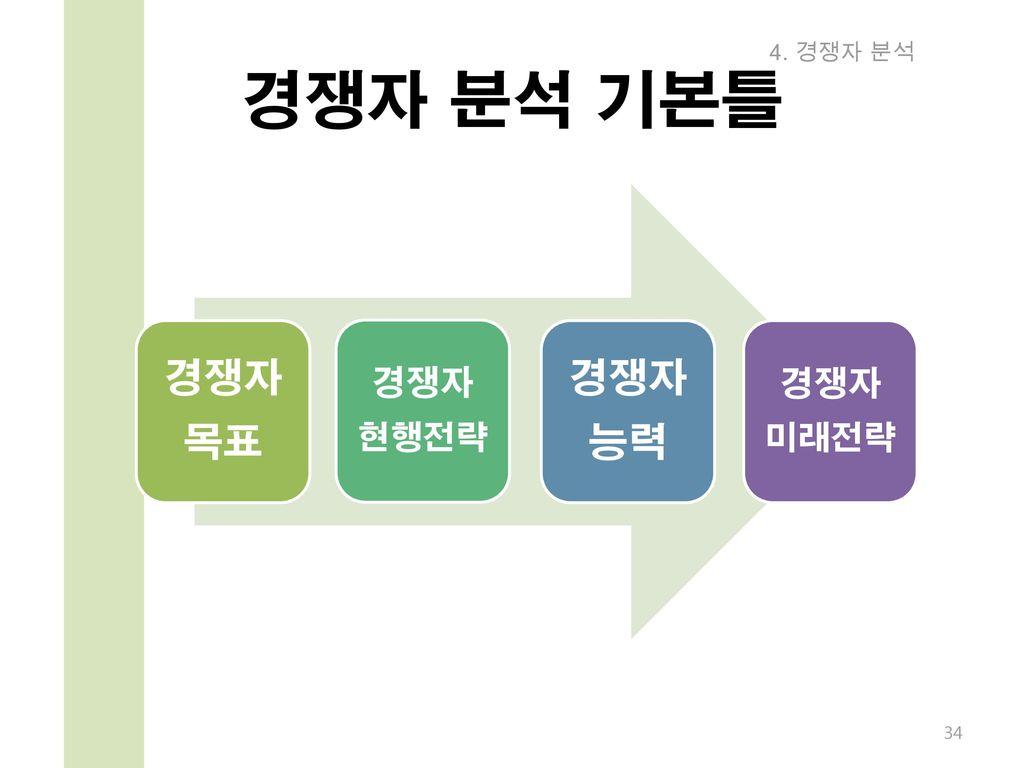 4. 경쟁자 분석 경쟁자 분석 기본틀 경쟁자 목표 현행전략 능력 미래전략