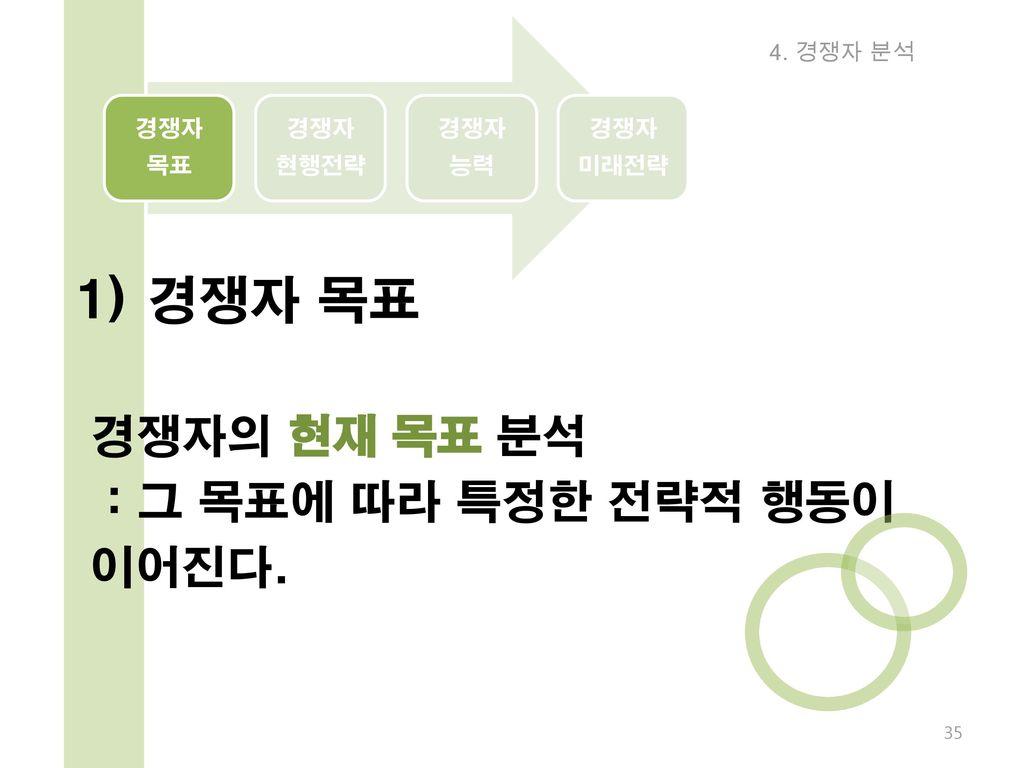 1) 경쟁자 목표 경쟁자의 현재 목표 분석 : 그 목표에 따라 특정한 전략적 행동이 이어진다. 경쟁자 목표 현행전략 능력
