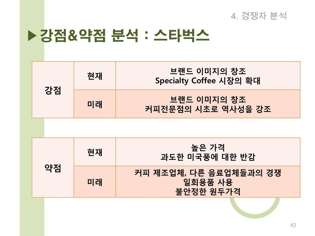 Specialty Coffee 시장의 확대 커피 제조업체, 다른 음료업체들과의 경쟁 일회용품 사용