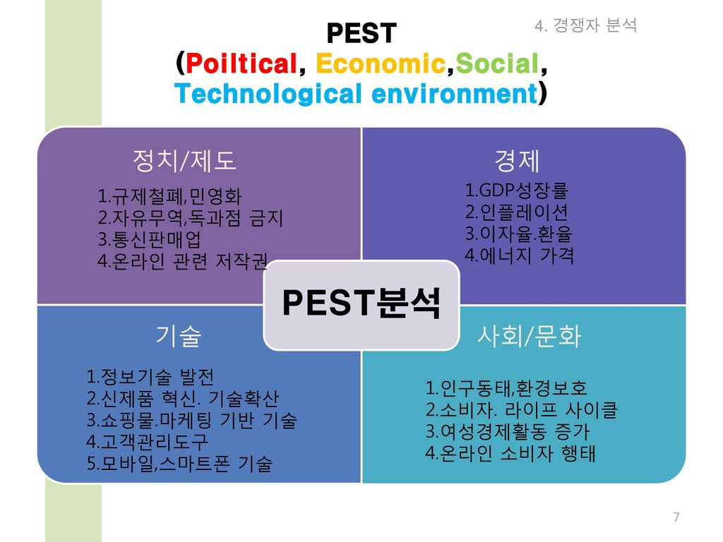 PEST (Poiltical, Economic,Social, Technological environment)