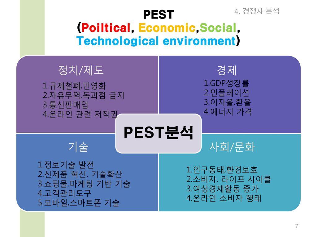 PEST (Poiltical, Economic,Social, Technological environment)