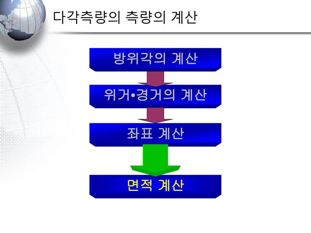 다각측량의 측량의 계산 방위각의 계산 위거•경거의 계산 좌표 계산 면적 계산