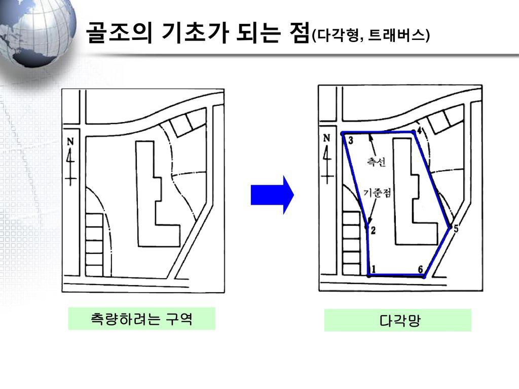 골조의 기초가 되는 점(다각형, 트래버스) 측량하려는 구역 다각망
