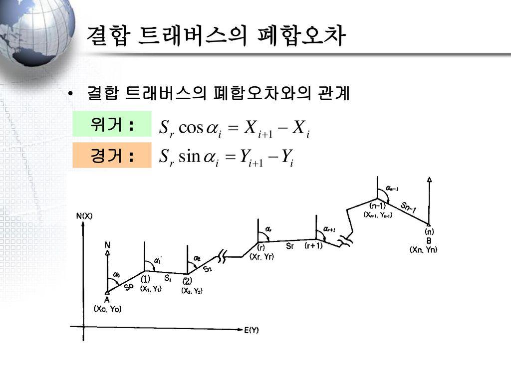 폐합오차와 폐합비 오차 발생 폐합조건 위거(L)의 합 = 0 경거(D)의 합 = 0 실제로는 위거(L)의 합  0