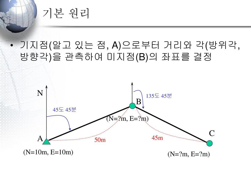 기본 원리 기지점(알고 있는 점, A)으로부터 거리와 각(방위각, 방향각)을 관측하여 미지점(B)의 좌표를 결정 N B C A