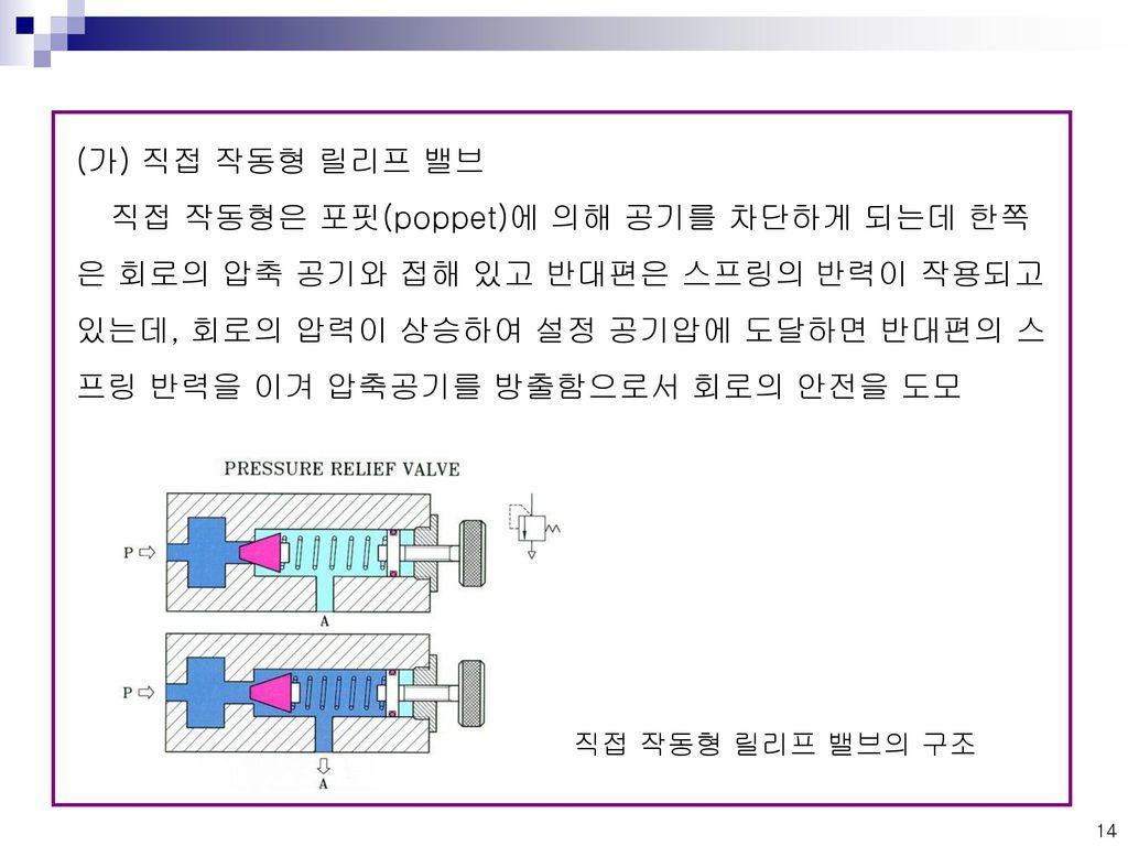 (가) 직접 작동형 릴리프 밸브