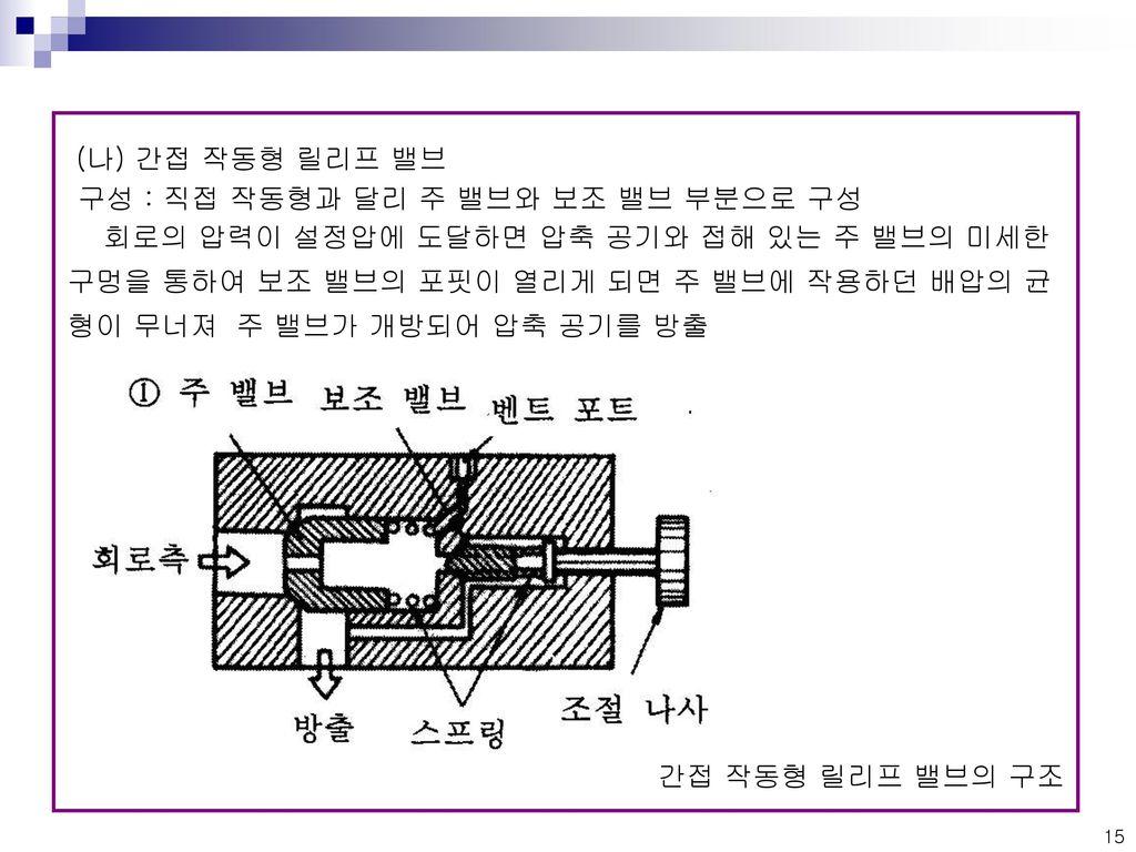 구성 : 직접 작동형과 달리 주 밸브와 보조 밸브 부분으로 구성