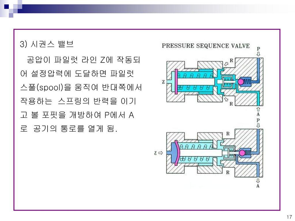 3) 시권스 밸브 공압이 파일럿 라인 Z에 작동되어 설정압력에 도달하면 파일럿 스풀(spool)을 움직여 반대쪽에서 작용하는 스프링의 반력을 이기고 볼 포핏을 개방하여 P에서 A로 공기의 통로를 열게 됨.