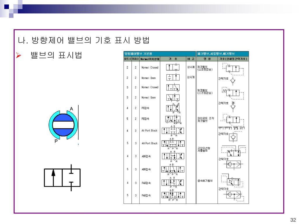 나. 방향제어 밸브의 기호 표시 방법 밸브의 표시법