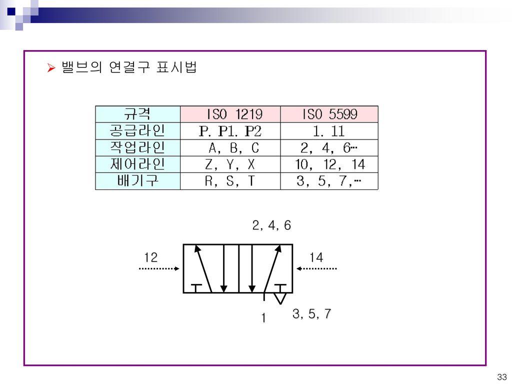 밸브의 연결구 표시법 1 2, 4, 6 3, 5, 7 12 14