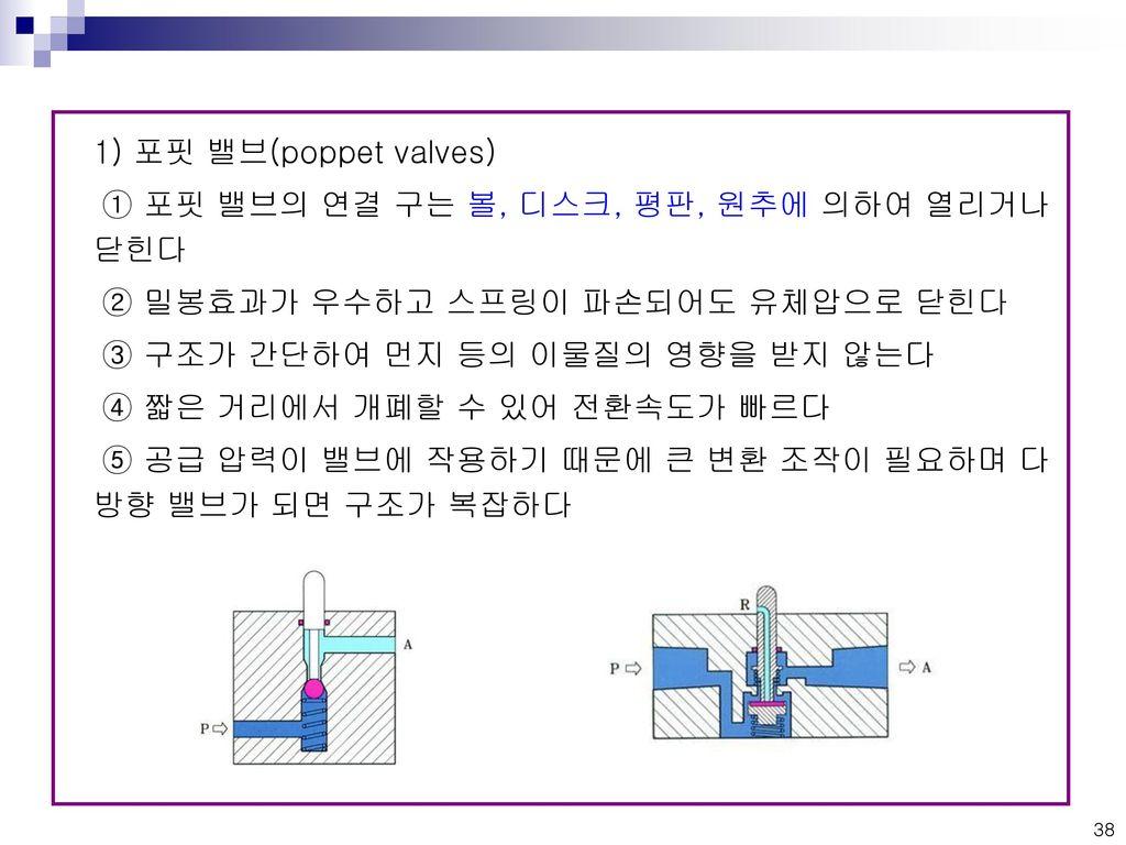 1) 포핏 밸브(poppet valves) ① 포핏 밸브의 연결 구는 볼, 디스크, 평판, 원추에 의하여 열리거나 닫힌다. ② 밀봉효과가 우수하고 스프링이 파손되어도 유체압으로 닫힌다.