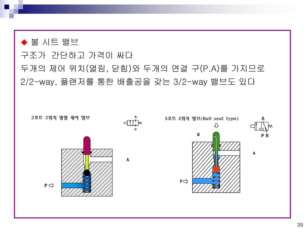 볼 시트 밸브 구조가 간단하고 가격이 싸다.