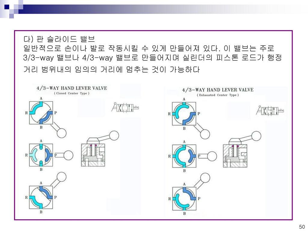 다) 판 슬라이드 밸브 일반적으로 손이나 발로 작동시킬 수 있게 만들어져 있다.