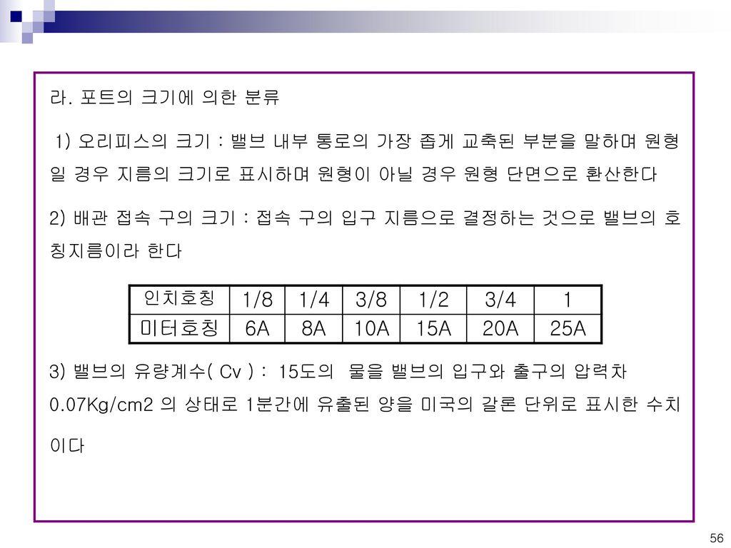 1/8 1/4 3/8 1/2 3/4 1 미터호칭 6A 8A 10A 15A 20A 25A 라. 포트의 크기에 의한 분류
