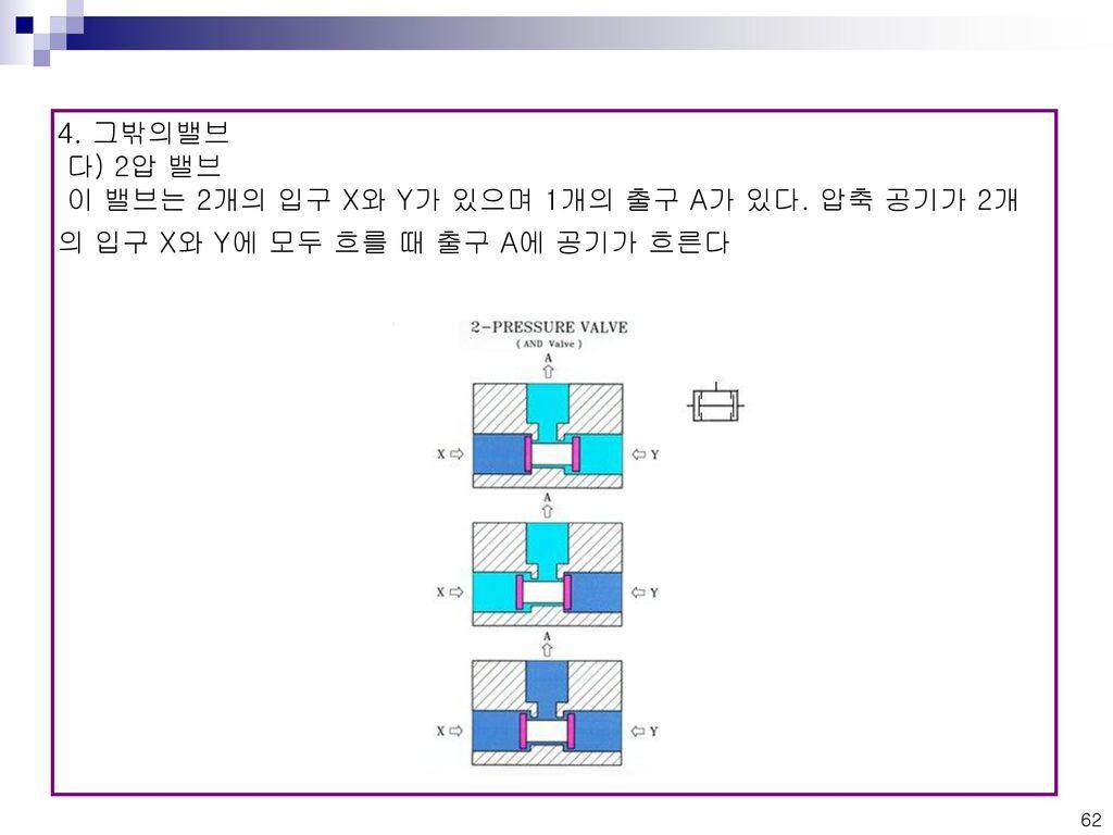 4. 그밖의밸브 다) 2압 밸브 이 밸브는 2개의 입구 X와 Y가 있으며 1개의 출구 A가 있다. 압축 공기가 2개의 입구 X와 Y에 모두 흐를 때 출구 A에 공기가 흐른다