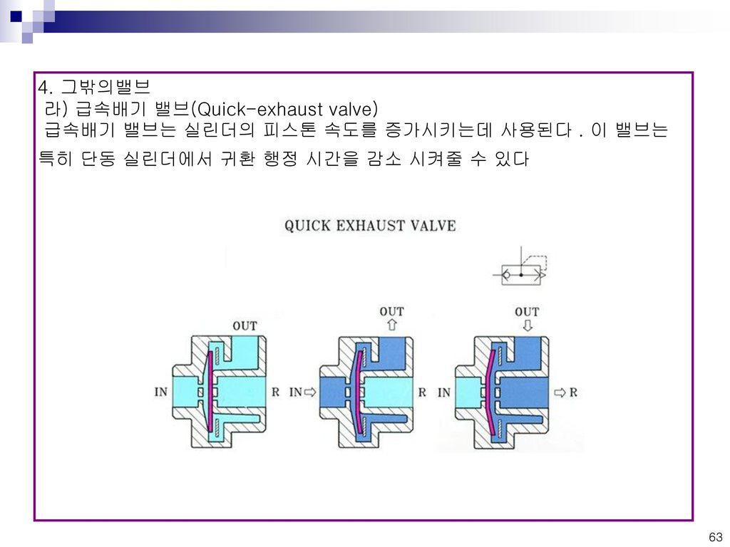 4. 그밖의밸브 라) 급속배기 밸브(Quick-exhaust valve) 급속배기 밸브는 실린더의 피스톤 속도를 증가시키는데 사용된다 .