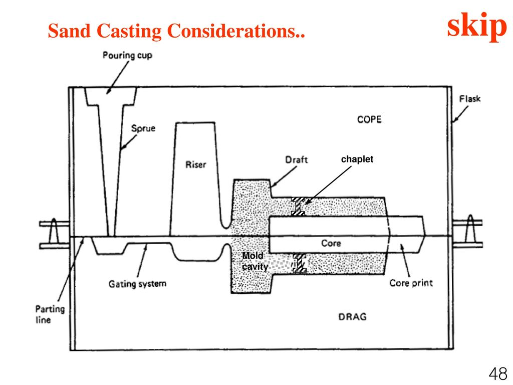 skip Sand Casting Considerations.. 48