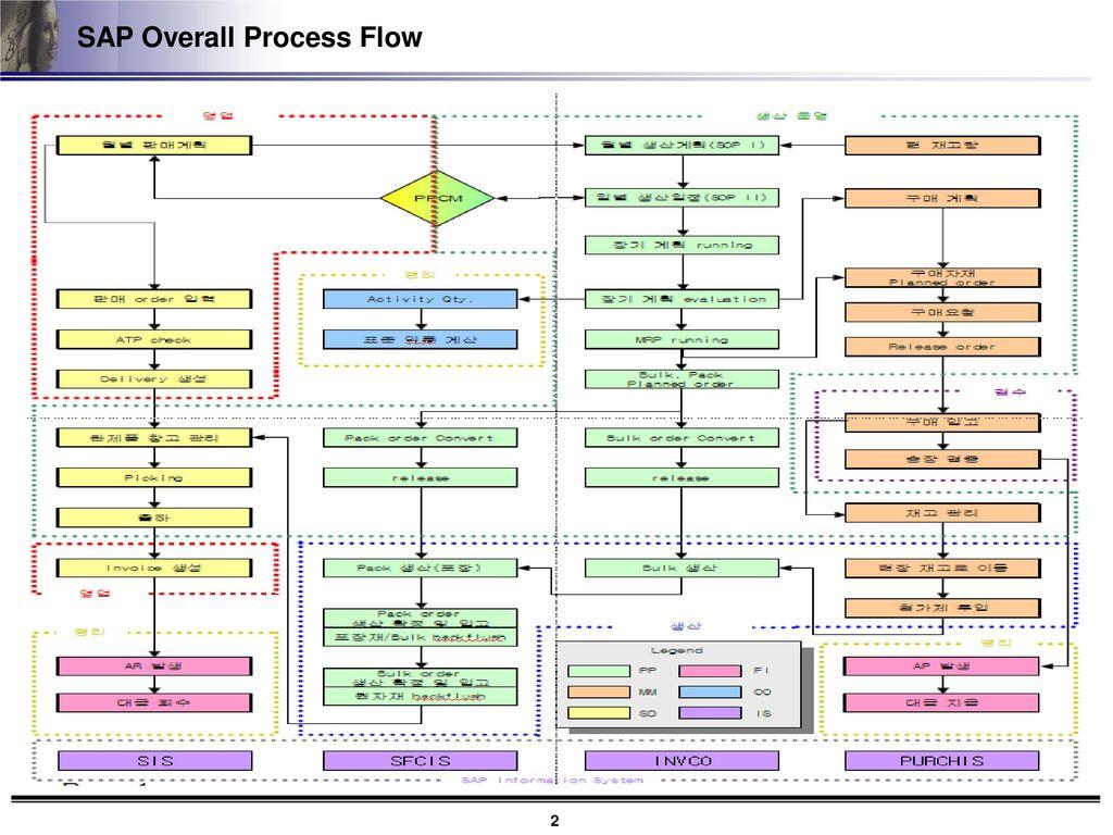 sap production planning process flow pdf