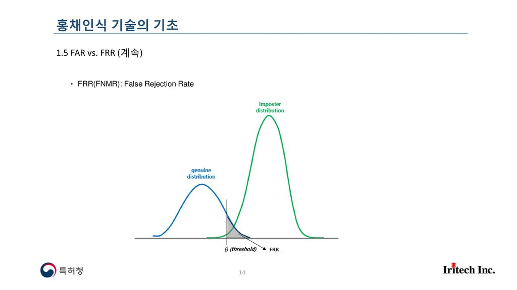 홍채인식 기술의 기초 1.5 FAR vs. FRR (계속) FRR(FNMR): False Rejection Rate
