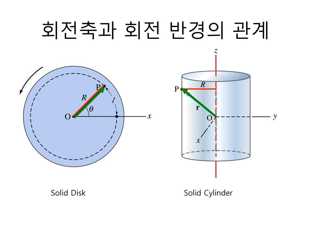 회전축과 회전 반경의 관계 Solid Disk Solid Cylinder