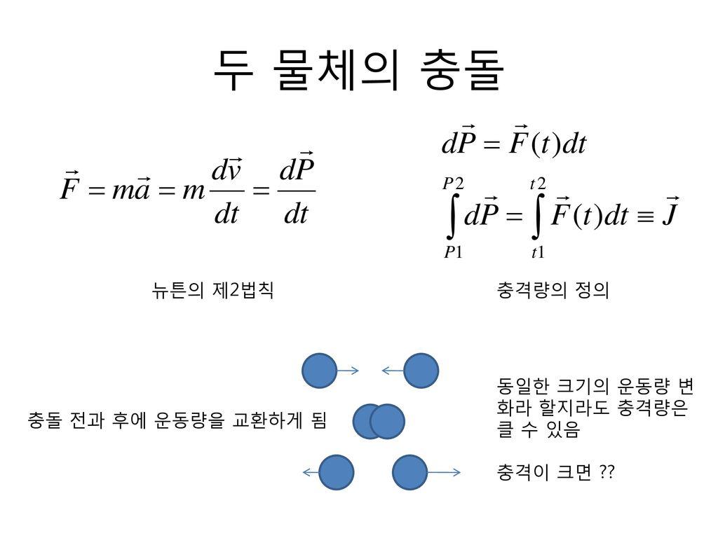 두 물체의 충돌 뉴튼의 제2법칙 충격량의 정의 동일한 크기의 운동량 변화라 할지라도 충격량은 클 수 있음 충격이 크면