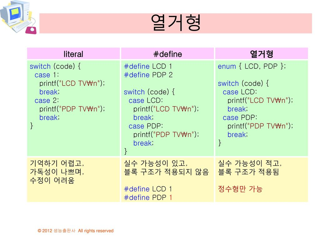 열거형 literal #define 열거형 switch (code) { case 1: printf( LCD TV\n );