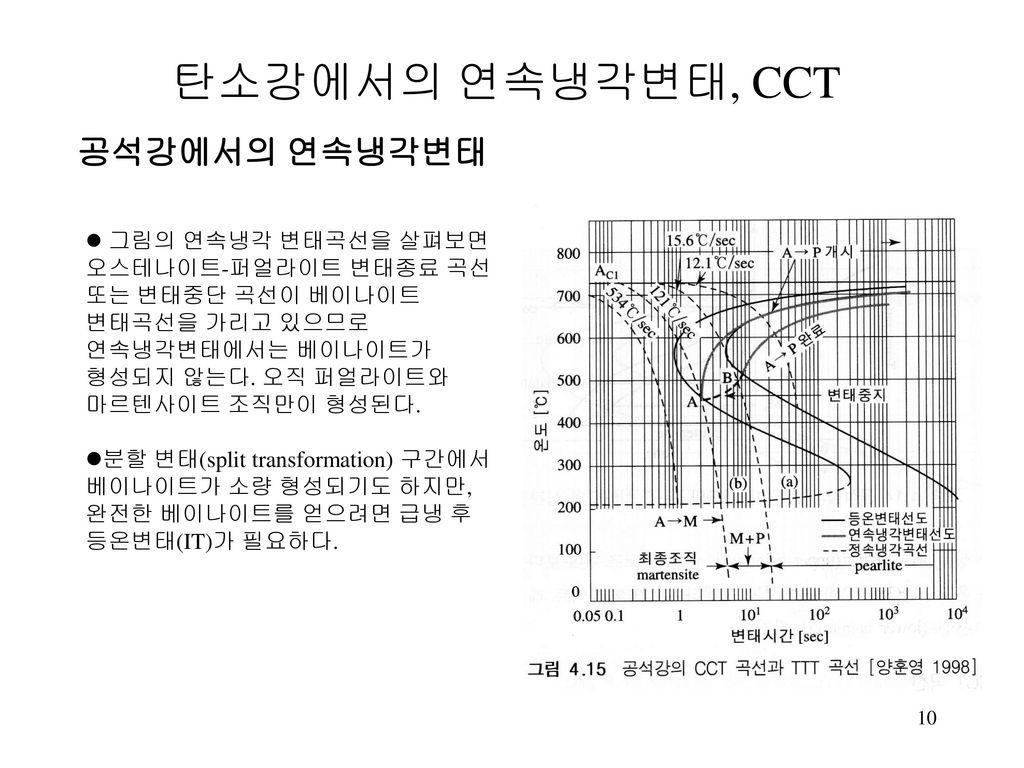 탄소강에서의 연속냉각변태, CCT 공석강에서의 연속냉각변태