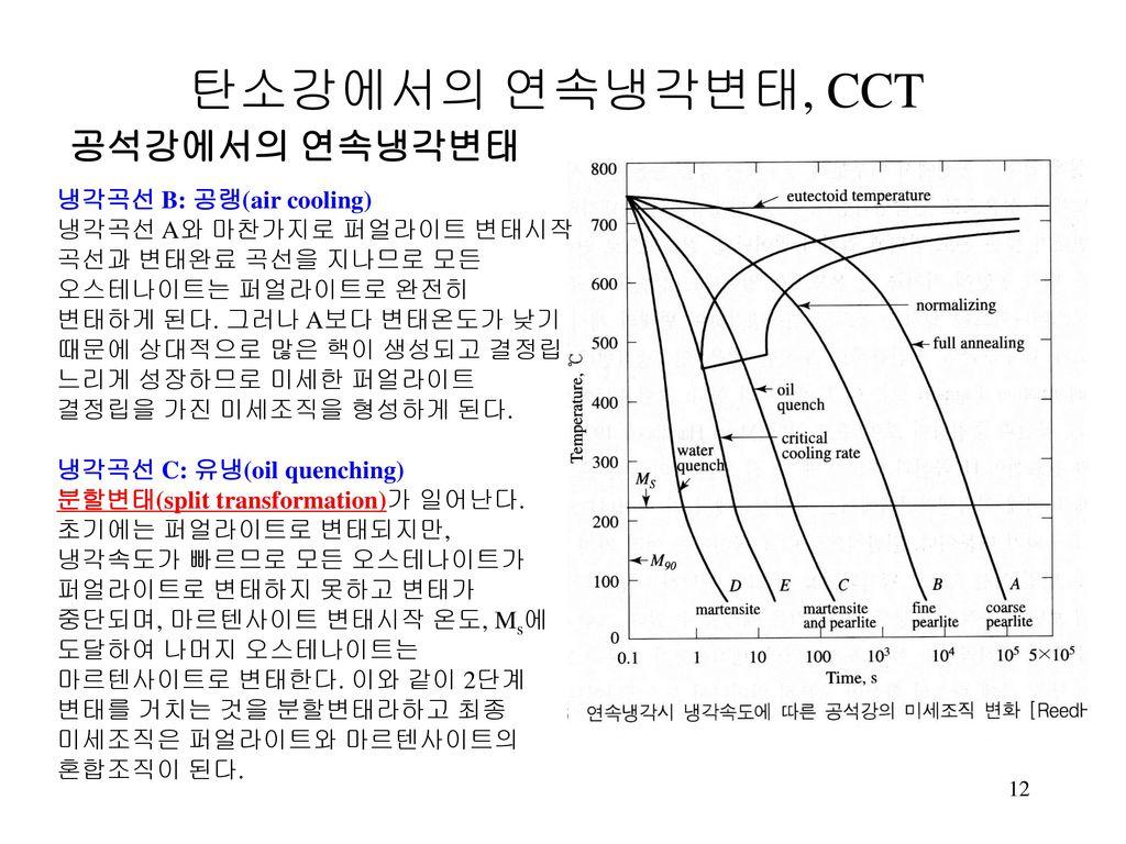 탄소강에서의 연속냉각변태, CCT 공석강에서의 연속냉각변태 냉각곡선 B: 공랭(air cooling)